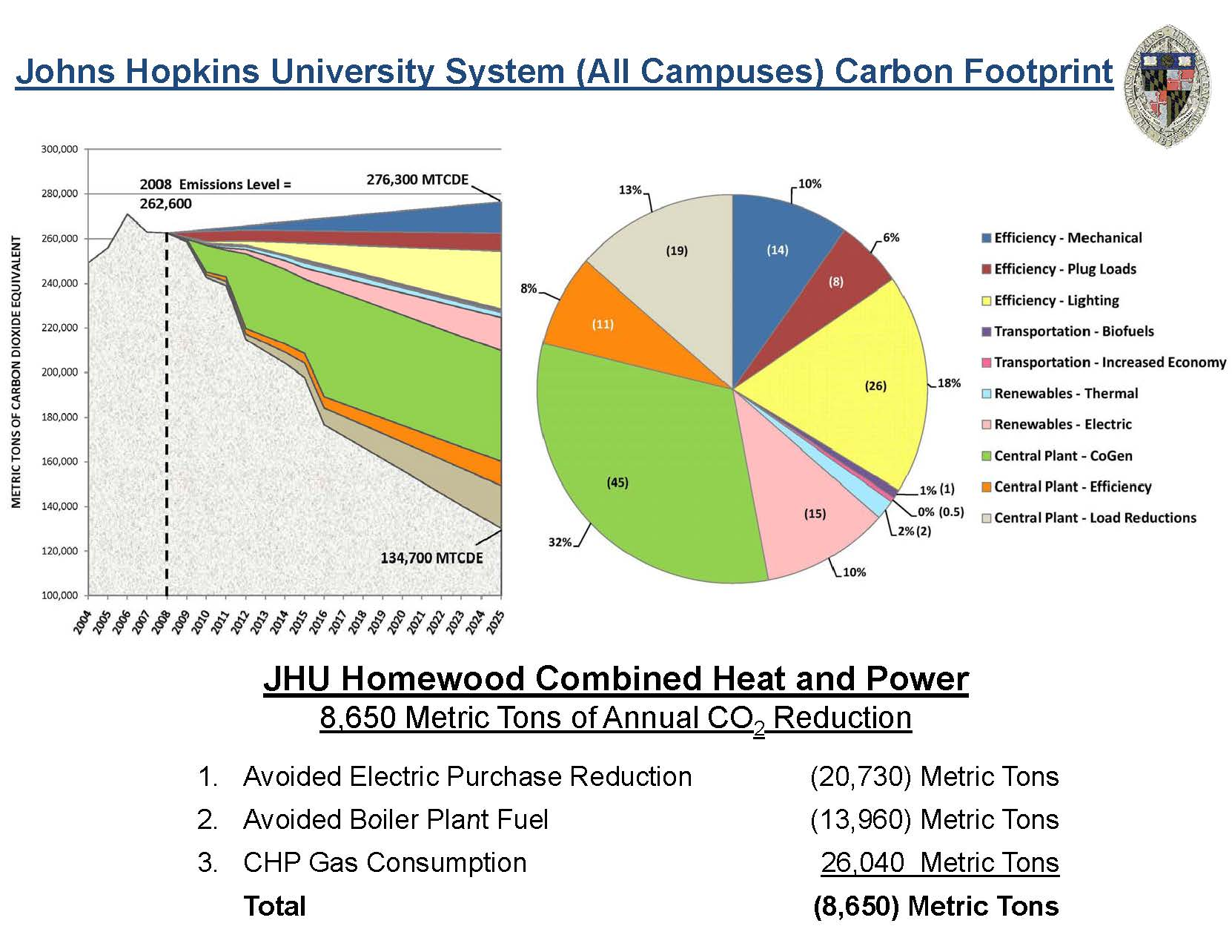 Johns Hopkins Feels the Power with Its Cogeneration Plant The