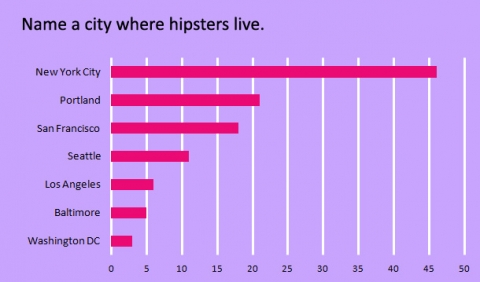 name-a-city-where-hipsters-live