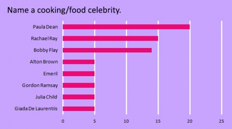name-a-cooking-or-food-celebrity