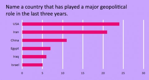 name-a-country-that-has-played-a-major-geopolitical-role-in-the-last-three-years