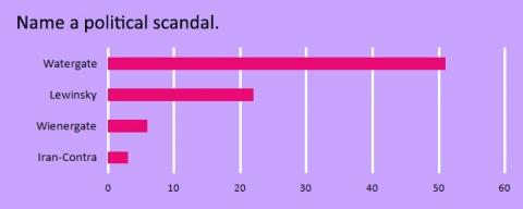 name-a-political-scandal