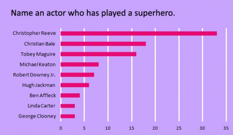 name-an-actor-who-has-played-a-superhero