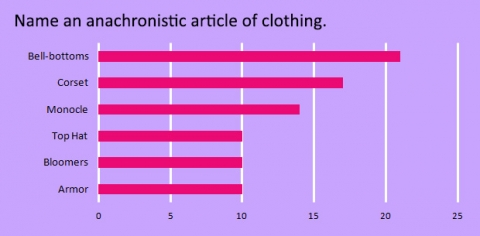 name-an-anachronistic-article-of-clothing