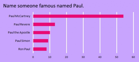 name-someone-famous-named-paul