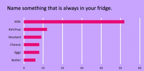 name-something-that-is-always-in-your-fridge