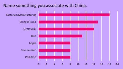 name-something-you-associate-with-china