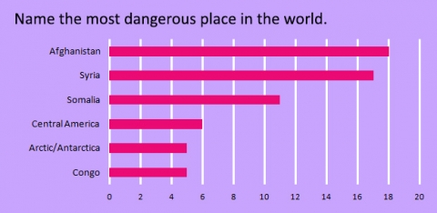 name-the-most-dangerous-place-in-the-world