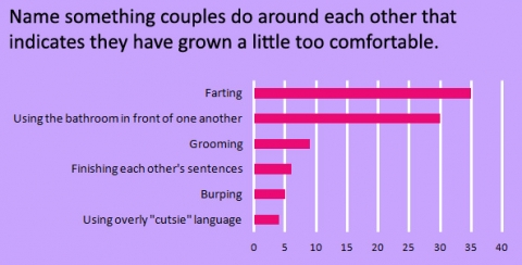something-couples-do-that-indicates-they-have-grown-too-comfortable_0