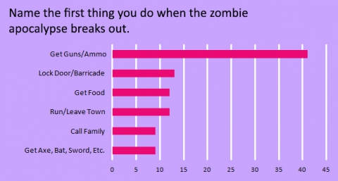name-the-first-thing-you-do-when-the-zombie-apocalypse-breaks-out