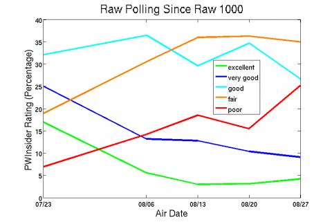 raw-polling-since-raw-1000