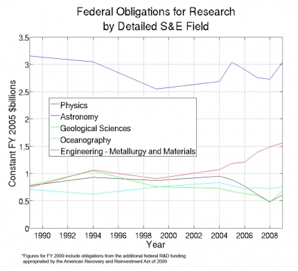US government Obligations for Science Research by field (1989-2009)