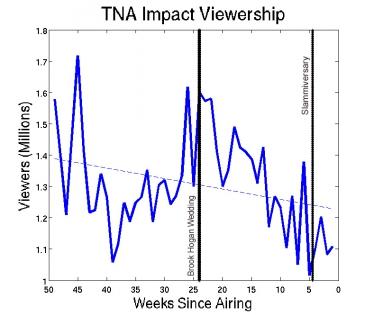 tna-impact-viewership